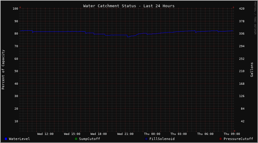 Water Level and Catchment Controls - Last 48 Hours
